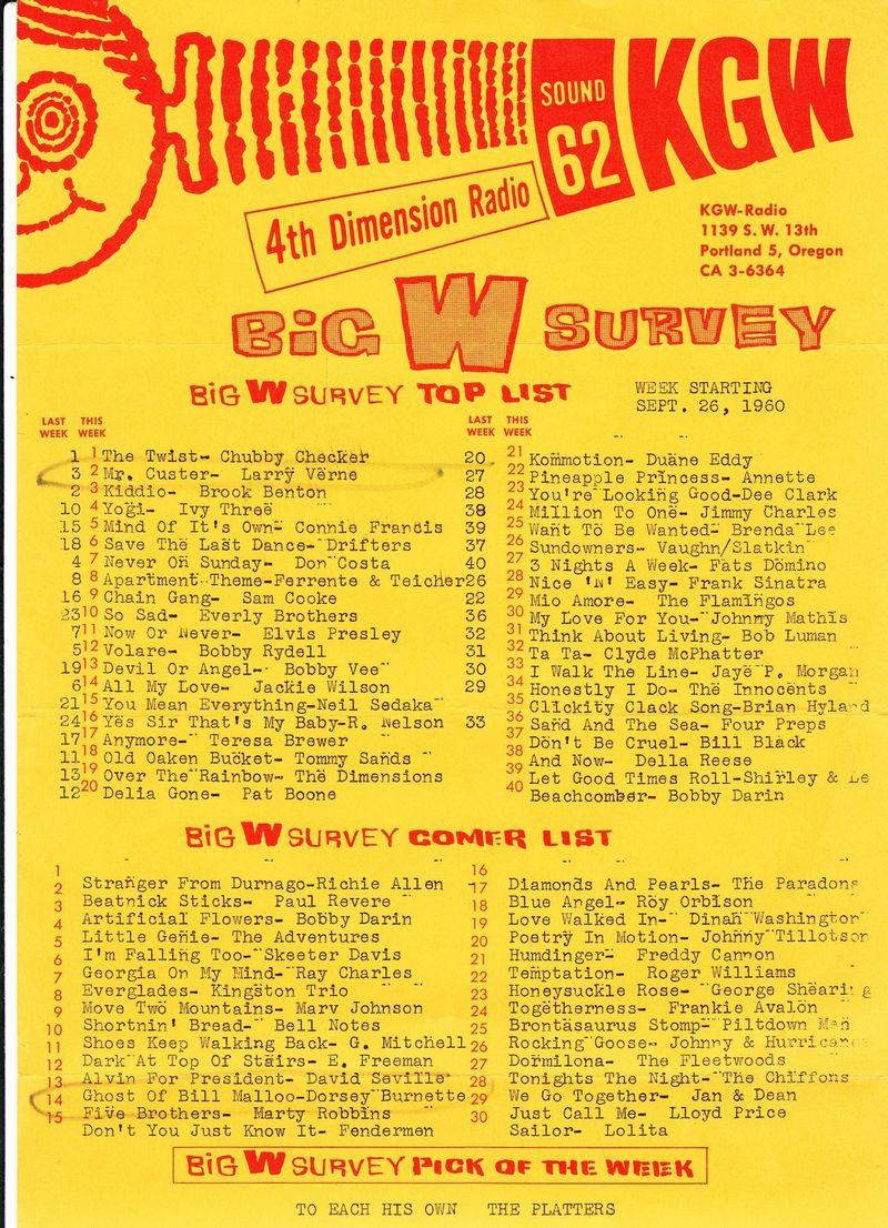Kgw survey